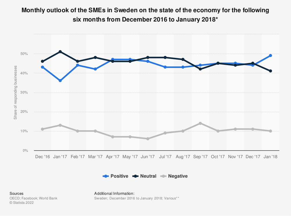 Statistic: Monthly outlook of the SMEs in Sweden on the state of the economy for the following six months from December 2016 to January 2018*   Statista