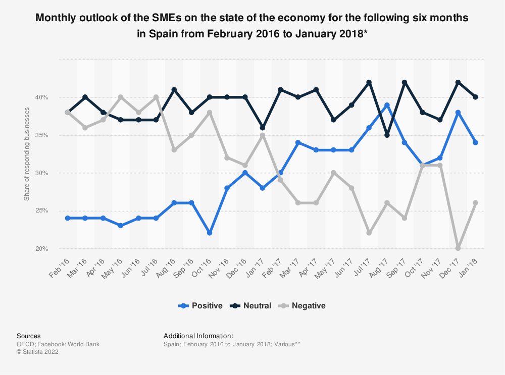 Statistic: Monthly outlook of the SMEs on the state of the economy for the following six months in Spain from February 2016 to January 2018* | Statista