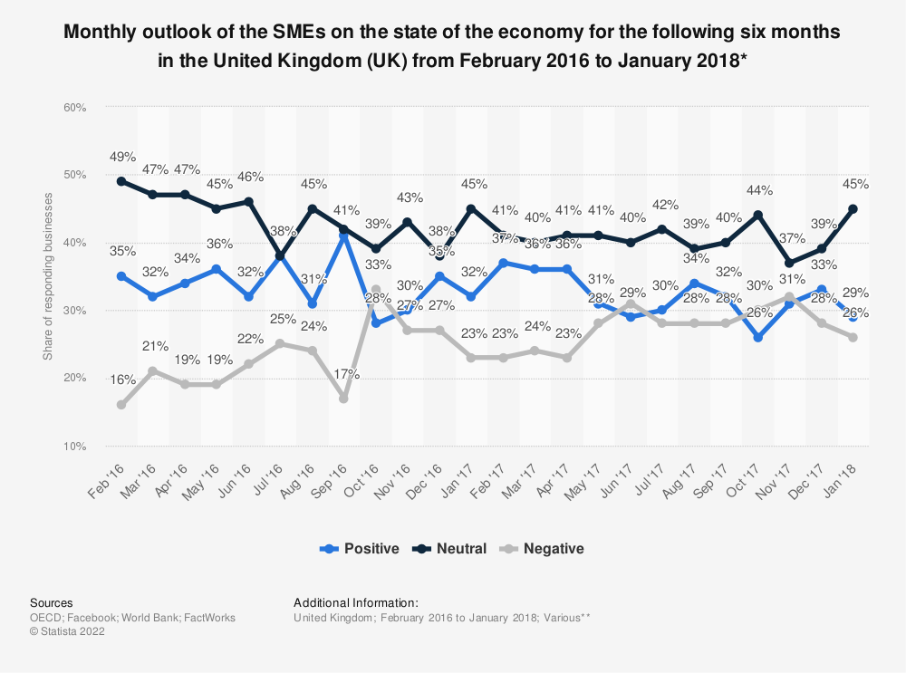 Statistic: Monthly outlook of the SMEs on the state of the economy for the following six months in the United Kingdom (UK) from February 2016 to January 2018* | Statista
