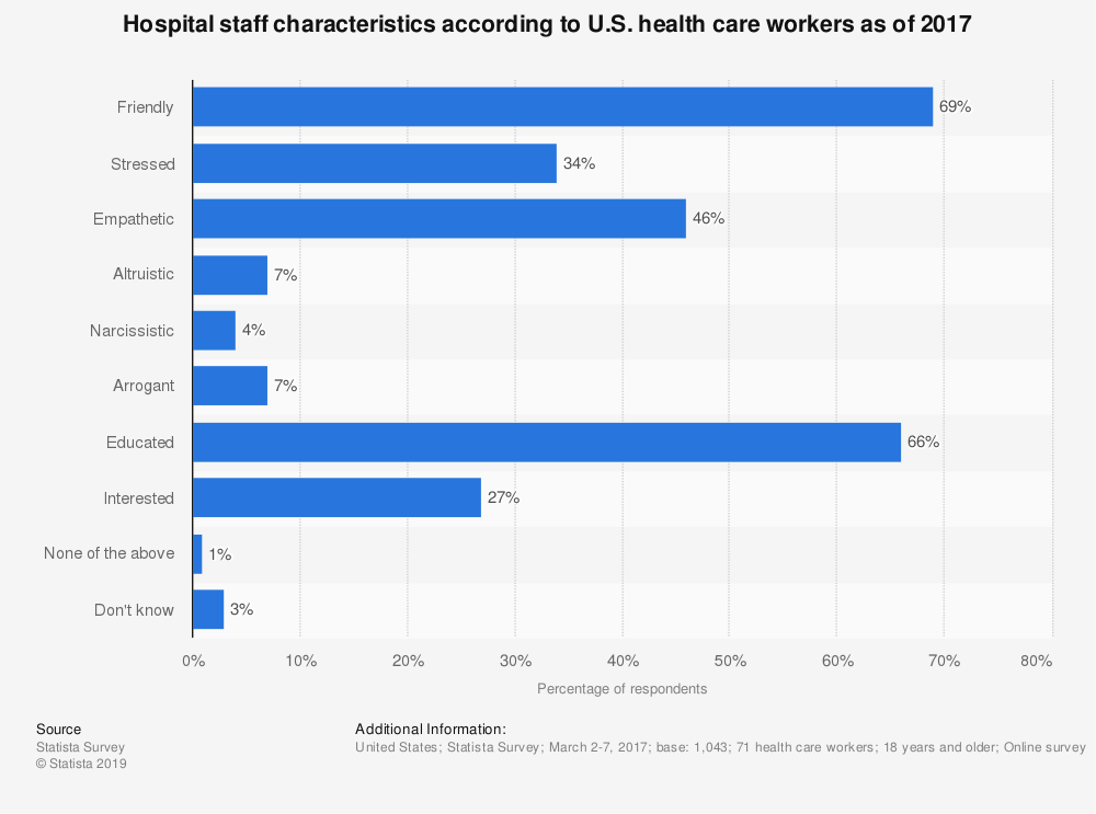 Statistic: Hospital staff characteristics according to U.S. health care workers as of 2017 | Statista