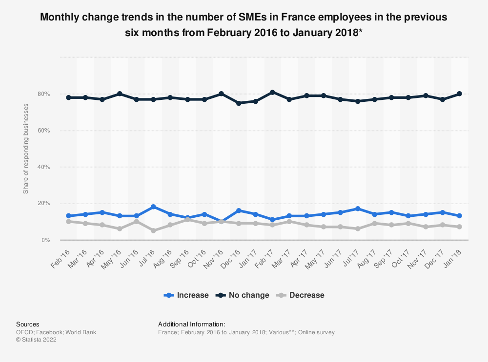 Statistic: Monthly change trends in the number of SMEs in France employees in the previous six months from February 2016 to January 2018* | Statista