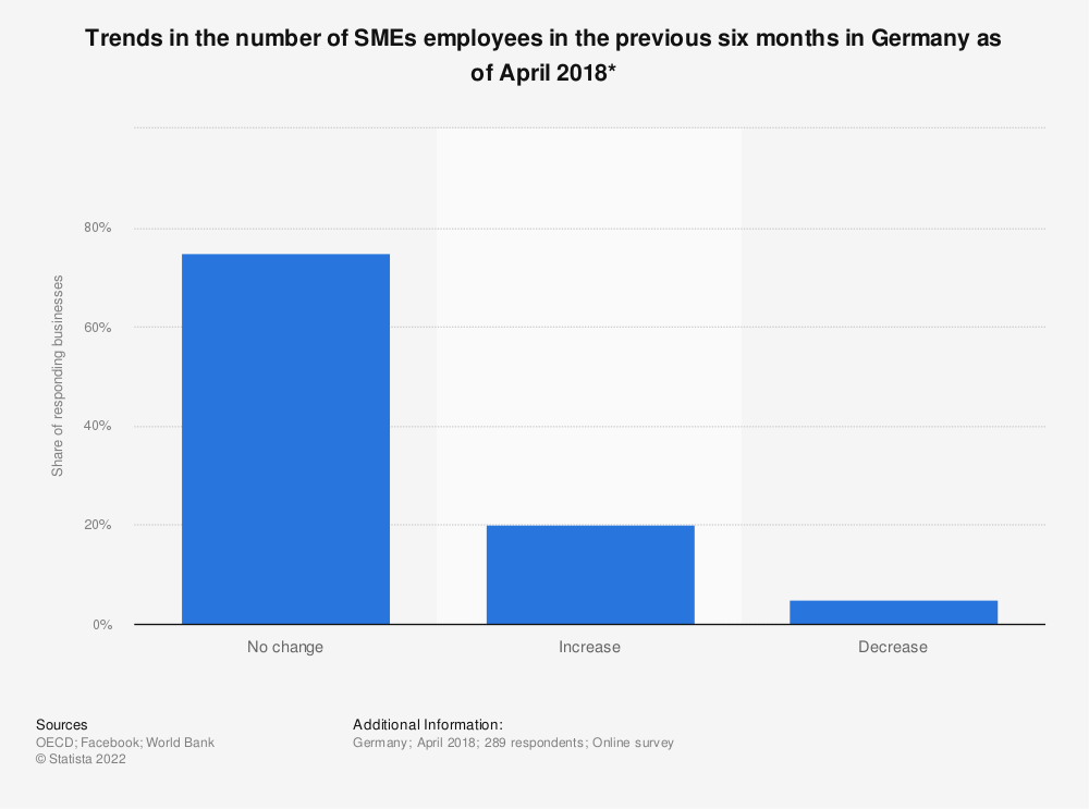 Statistic: Trends in the number of SMEs employees in the previous six months in Germany as of April 2018* | Statista