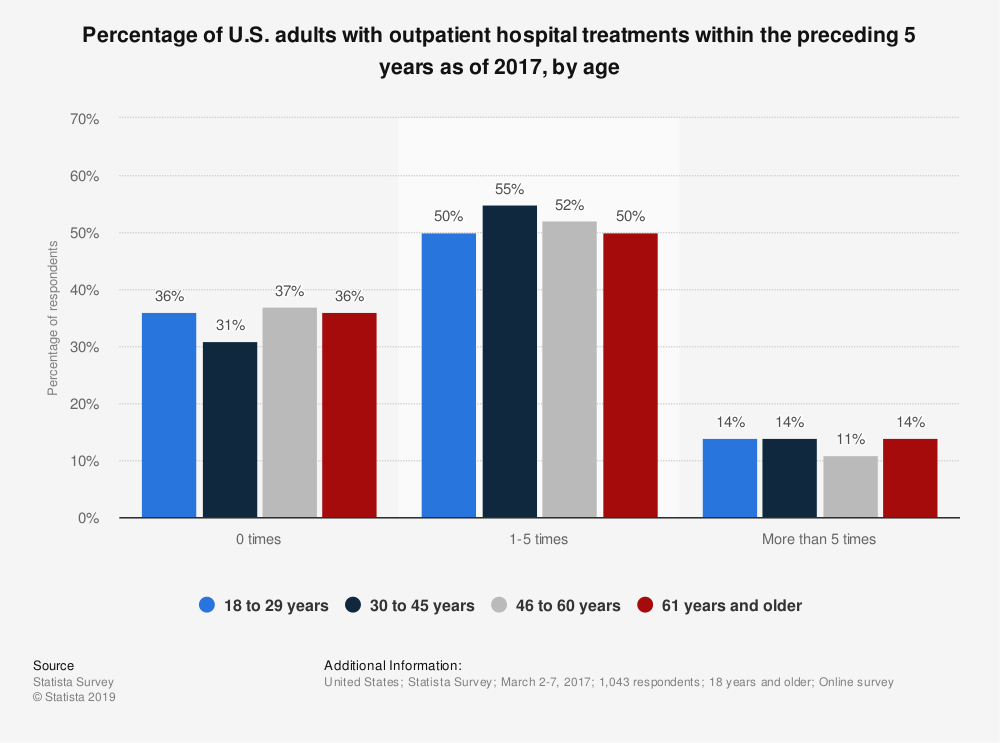 Statistic: Percentage of U.S. adults with outpatient hospital treatments within the preceding 5 years as of 2017, by age | Statista