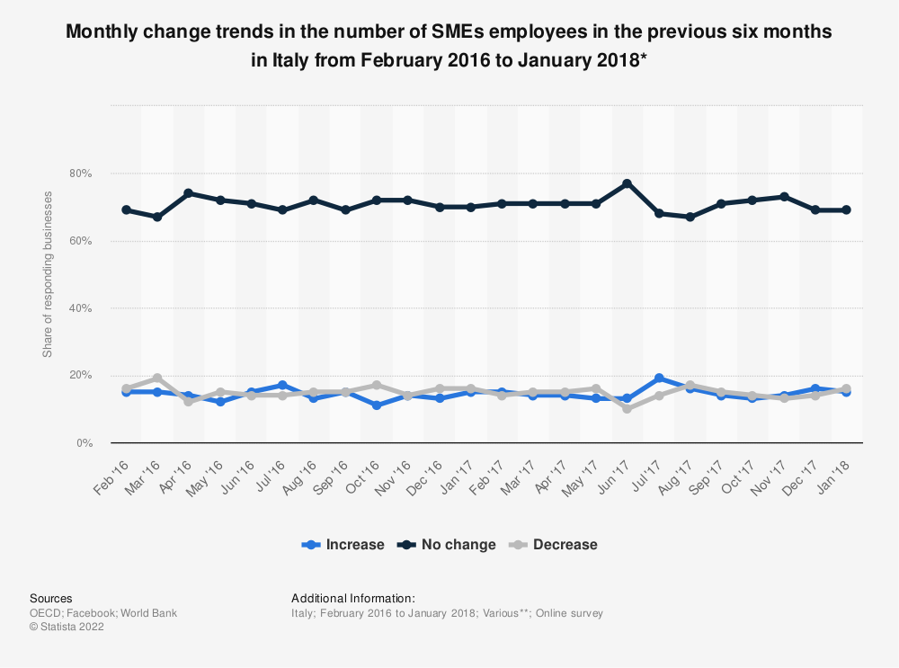 Statistic: Monthly change trends in the number of SMEs employees in the previous six months in Italy from February 2016 to January 2018* | Statista