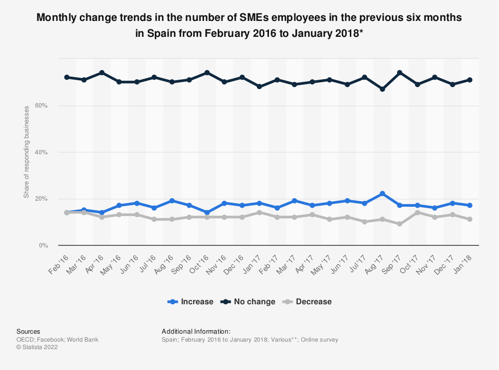 Statistic: Monthly change trends in the number of SMEs employees in the previous six months in Spain from February 2016 to January 2018* | Statista