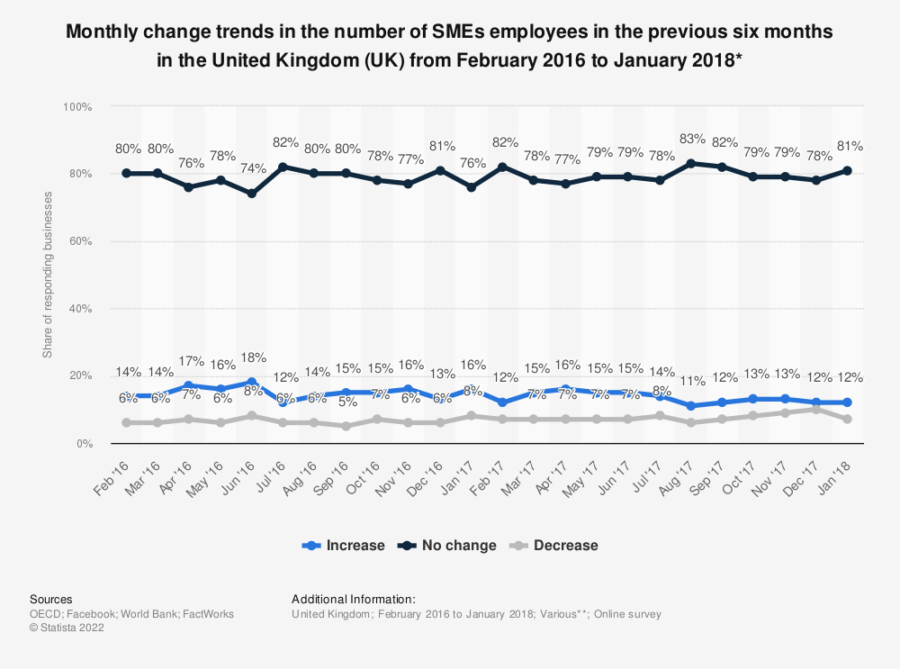 Statistic: Monthly change trends in the number of SMEs employees in the previous six months in the United Kingdom (UK) from February 2016 to January 2018* | Statista