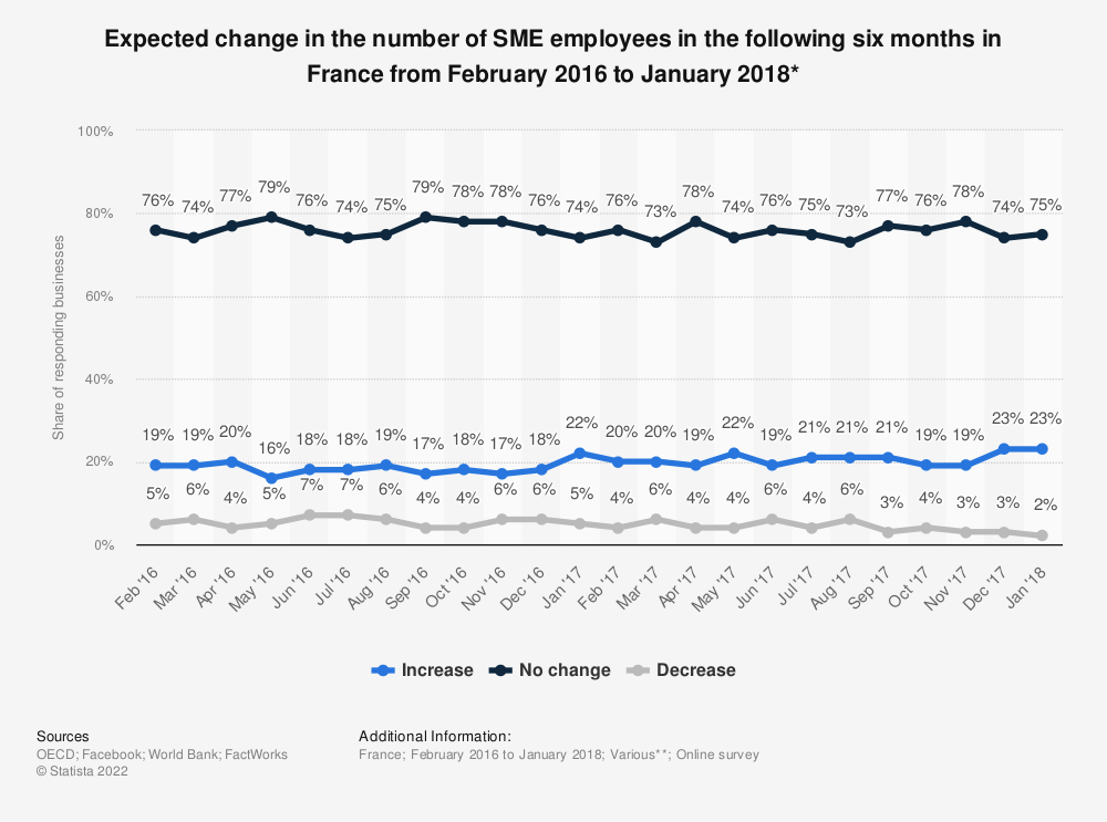 Statistic: Expected change in the number of SME employees in the following six months in France from February 2016 to January 2018* | Statista