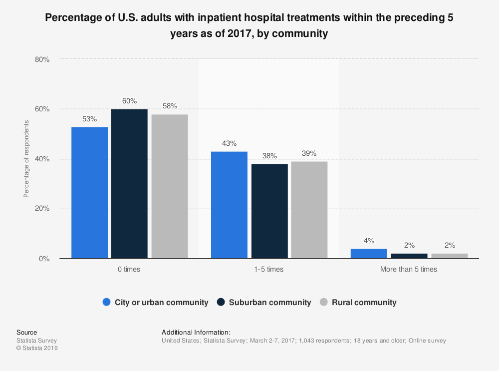 Statistic: Percentage of U.S. adults with inpatient hospital treatments within the preceding 5 years as of 2017, by community | Statista
