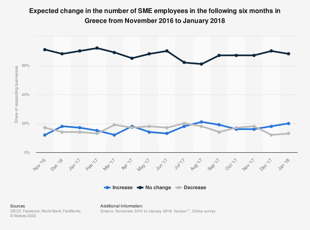 Statistic: Expected change in the number of SME employees in the following six months in Greece from November 2016 to January 2018 | Statista