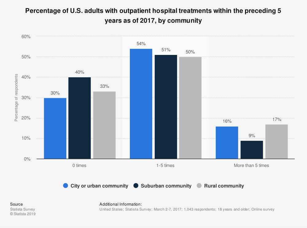 Statistic: Percentage of U.S. adults with outpatient hospital treatments within the preceding 5 years as of 2017, by community | Statista