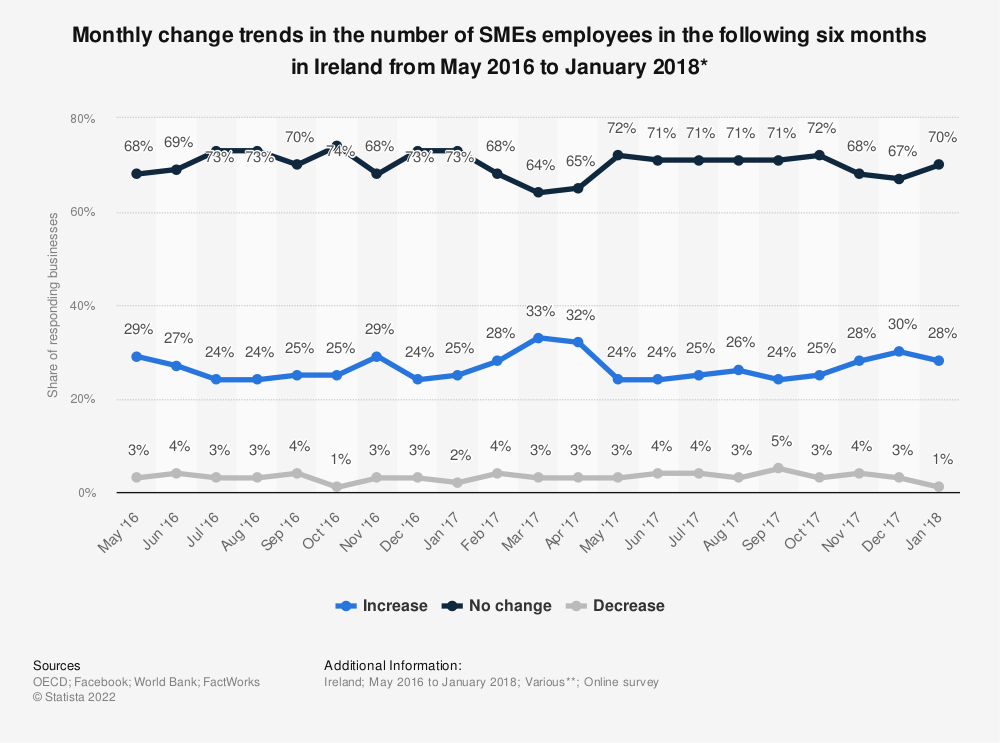 Statistic: Monthly change trends in the number of SMEs employees in the following six months in Ireland from May 2016 to January 2018* | Statista