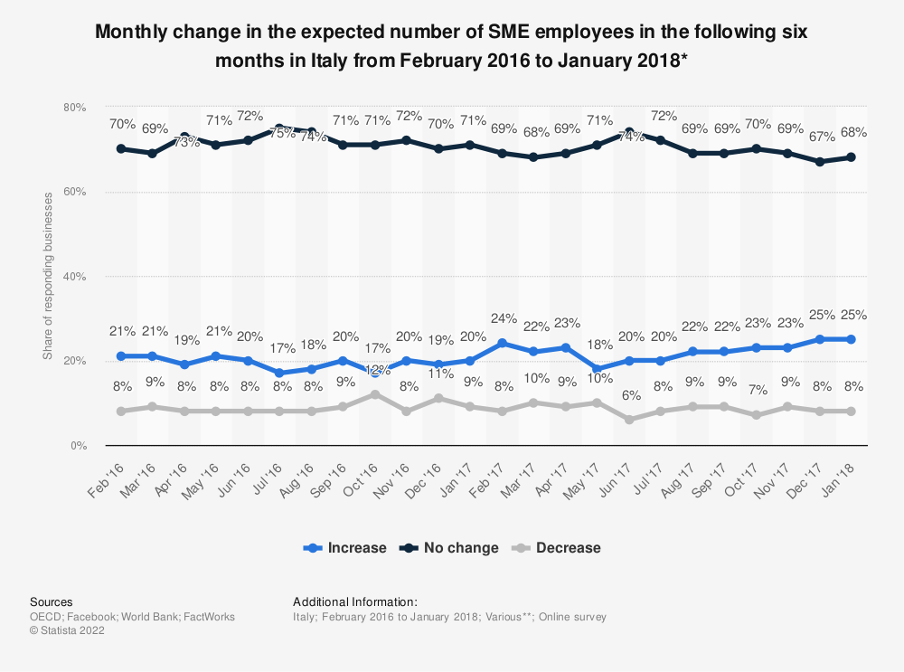 Statistic: Monthly change in the expected number of SME employees in the following six months in Italy from February 2016 to January 2018* | Statista
