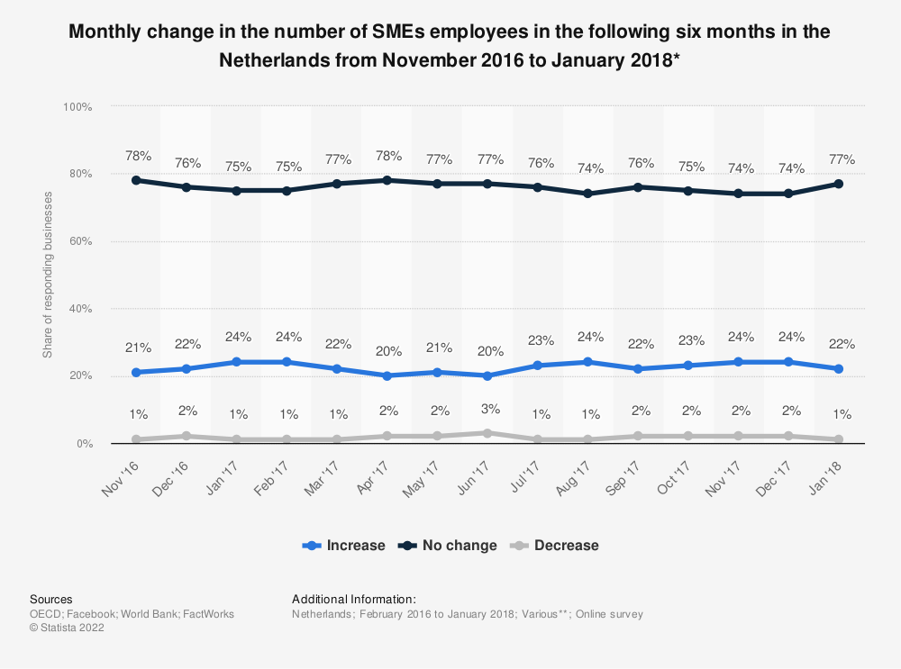 Statistic: Monthly change in the number of SMEs employees in the following six months in the Netherlands from November 2016 to January 2018* | Statista