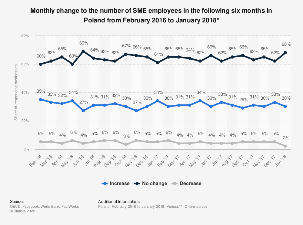 Statistic: Monthly change to the number of SME employees in the following six months in Poland from February 2016 to January 2018* | Statista