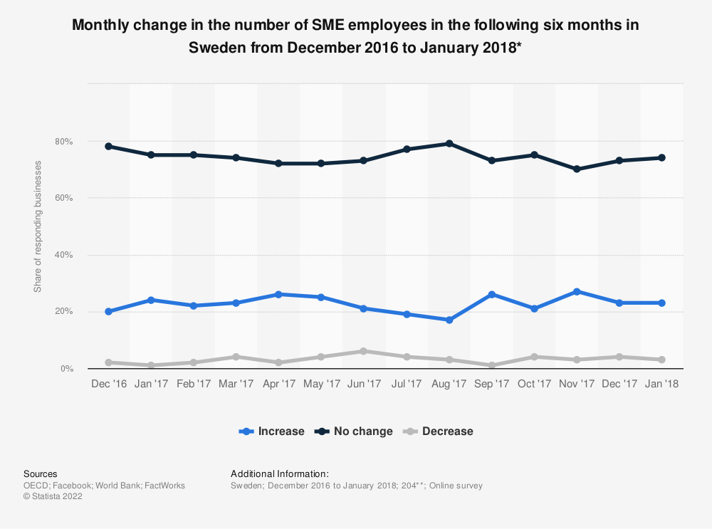 Statistic: Monthly change in the number of SME employees in the following six months in Sweden from December 2016 to January 2018* | Statista