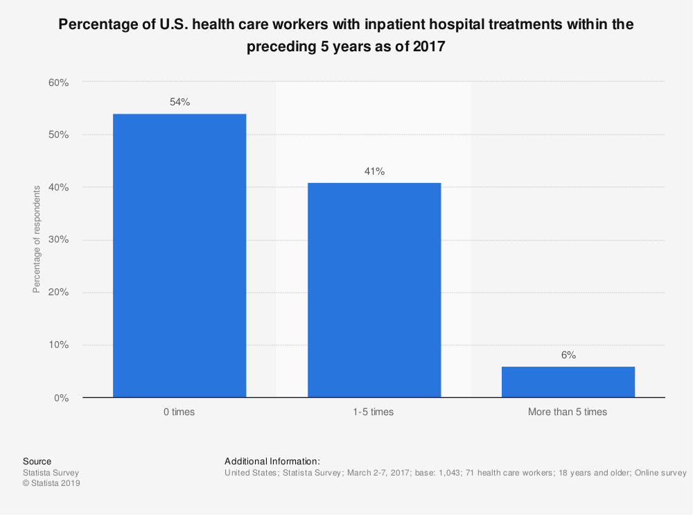 Statistic: Percentage of U.S. health care workers with inpatient hospital treatments within the preceding 5 years as of 2017 | Statista