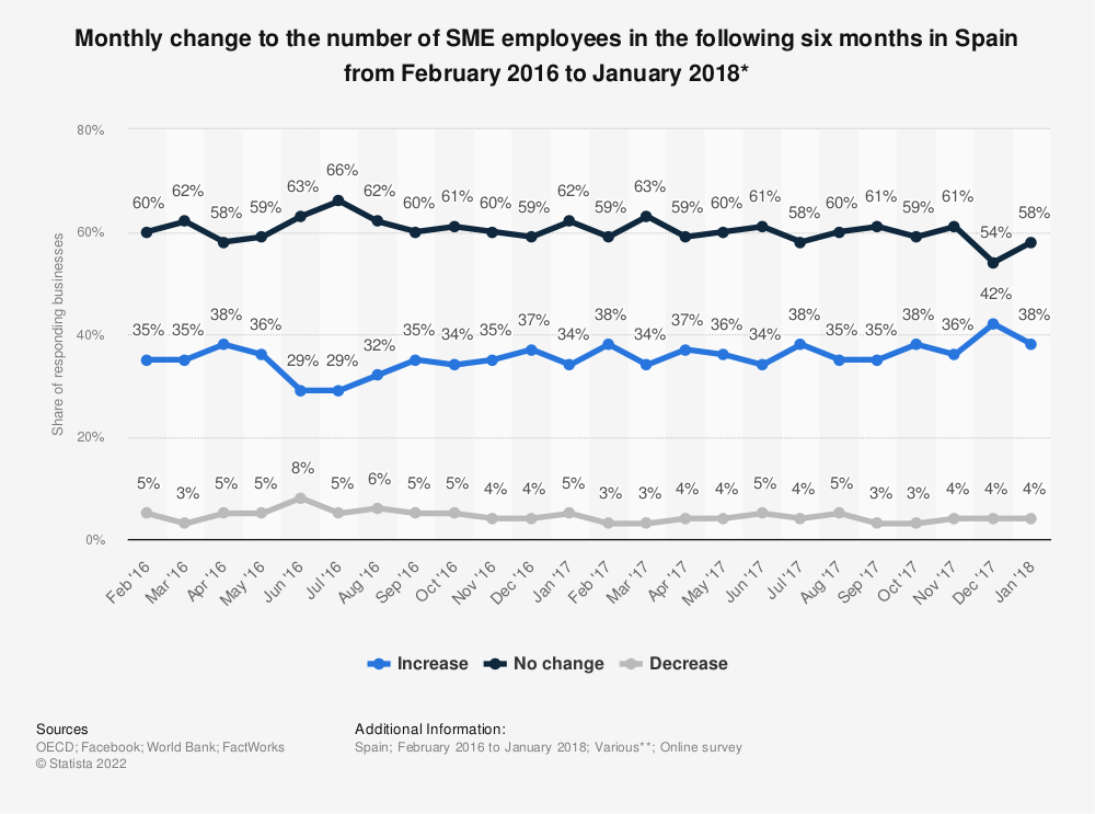 Statistic: Monthly change to the number of SME employees in the following six months in Spain from February 2016 to January 2018* | Statista
