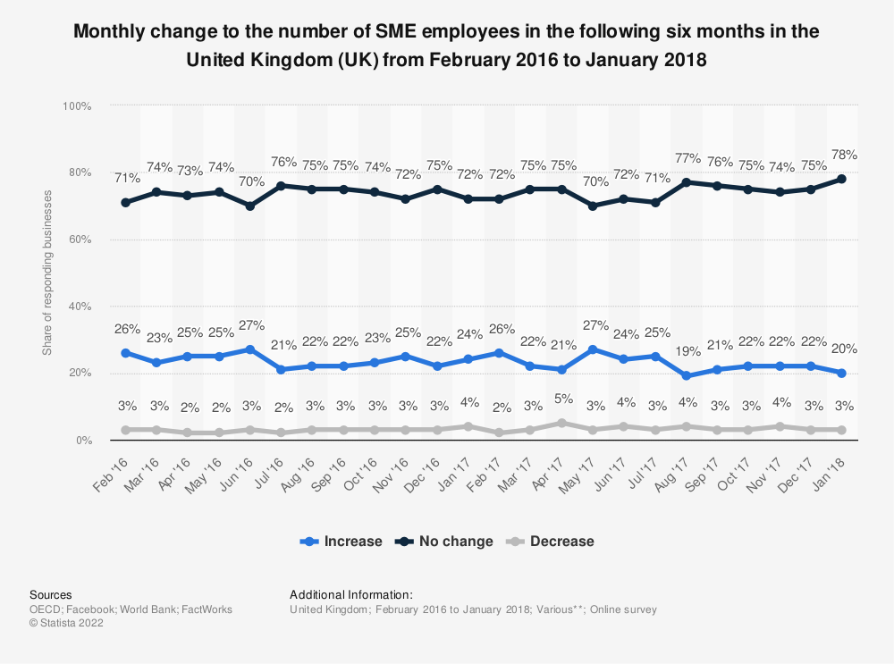 Statistic: Monthly change to the number of SME employees in the following six months in the United Kingdom (UK) from February 2016 to January 2018 | Statista