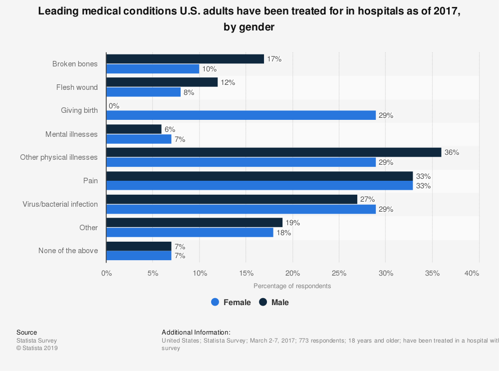Statistic: Leading medical conditions U.S. adults have been treated for in hospitals as of 2017, by gender | Statista