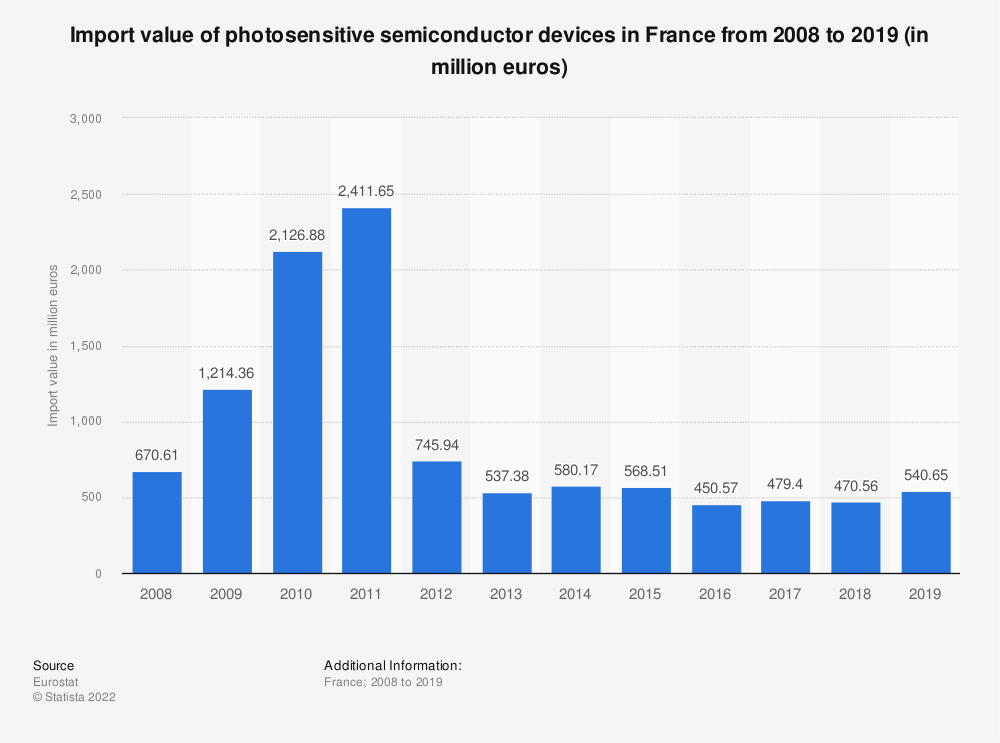 Statistic: Import value of photosensitive semiconductor devices in France from 2008 to 2018 (in million euros) | Statista