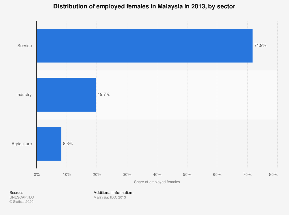 Statistic: Distribution of employed females in Malaysia in 2013, by sector | Statista