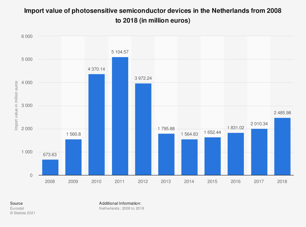 Statistic: Import value of photosensitive semiconductor devices in the Netherlands from 2008 to 2018 (in million euros) | Statista