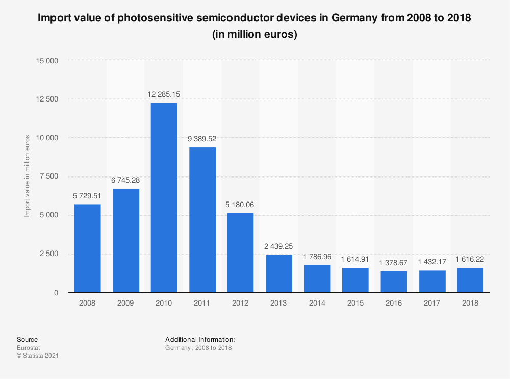 Statistic: Import value of photosensitive semiconductor devices in Germany from 2008 to 2018 (in million euros) | Statista