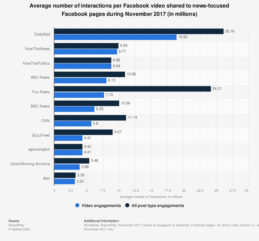 Statistic: Average number of interactions per Facebook video shared to news-focused Facebook pages during November 2017 (in millions) | Statista