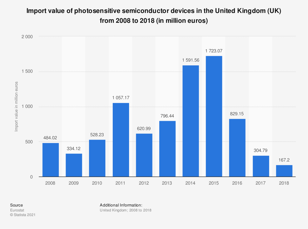 Statistic: Import value of photosensitive semiconductor devices in the United Kingdom (UK) from 2008 to 2018 (in million euros) | Statista