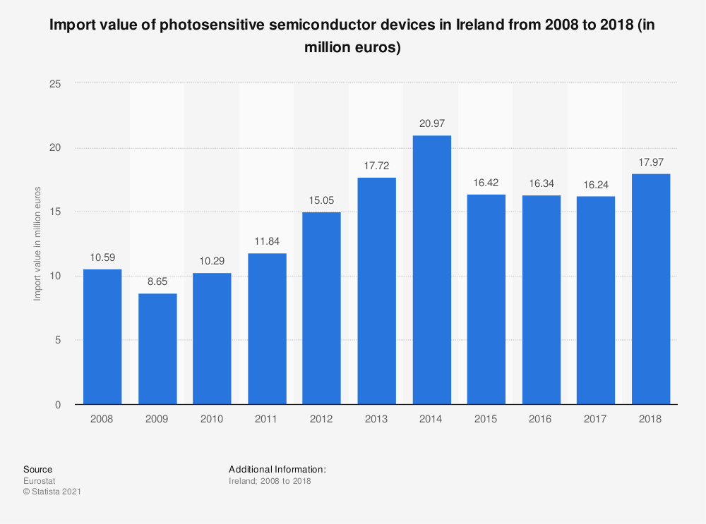 Statistic: Import value of photosensitive semiconductor devices in Ireland from 2008 to 2015 (in million euros) | Statista