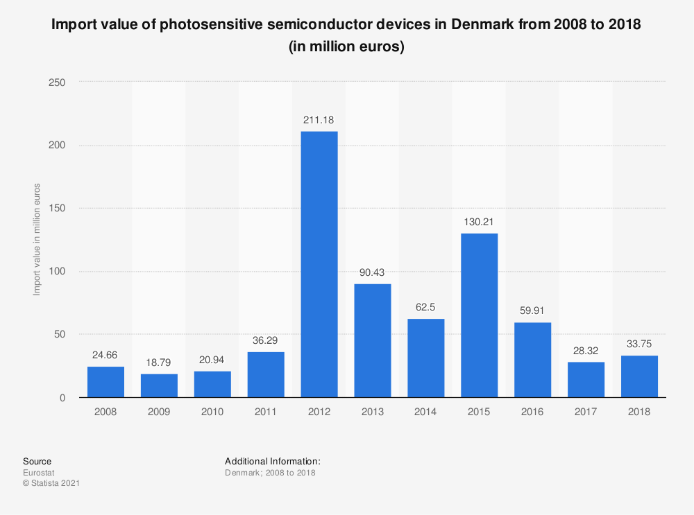 Statistic: Import value of photosensitive semiconductor devices in Denmark from 2008 to 2018 (in million euros) | Statista