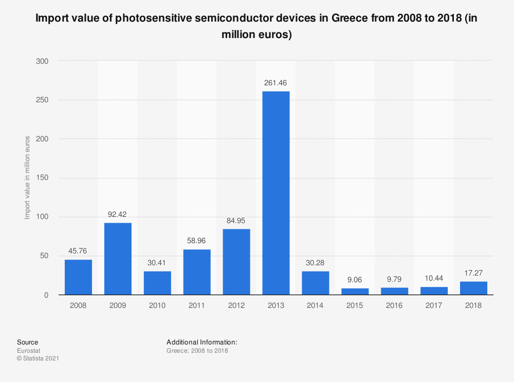 Statistic: Import value of photosensitive semiconductor devices in Greece from 2008 to 2015 (in million euros) | Statista
