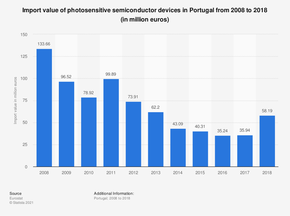 Statistic: Import value of photosensitive semiconductor devices in Portugal from 2008 to 2018 (in million euros) | Statista