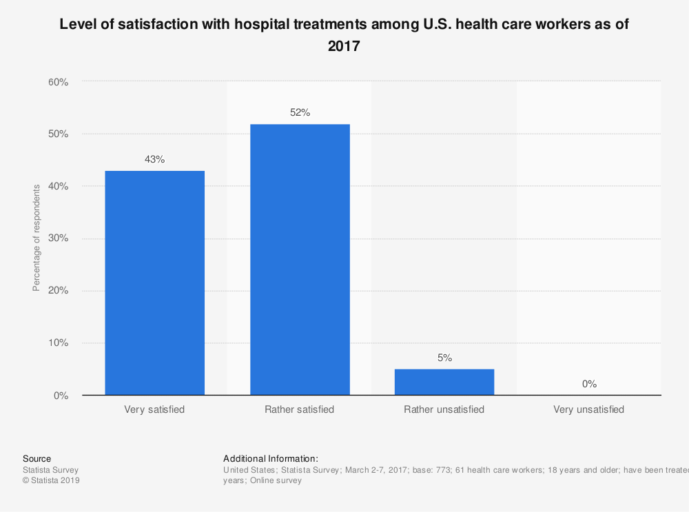 Statistic: Level of satisfaction with hospital treatments among U.S. health care workers as of 2017 | Statista