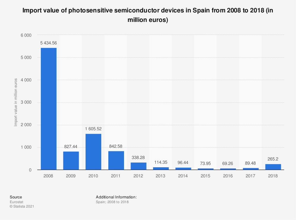 Statistic: Import value of photosensitive semiconductor devices in Spain from 2008 to 2018 (in million euros) | Statista
