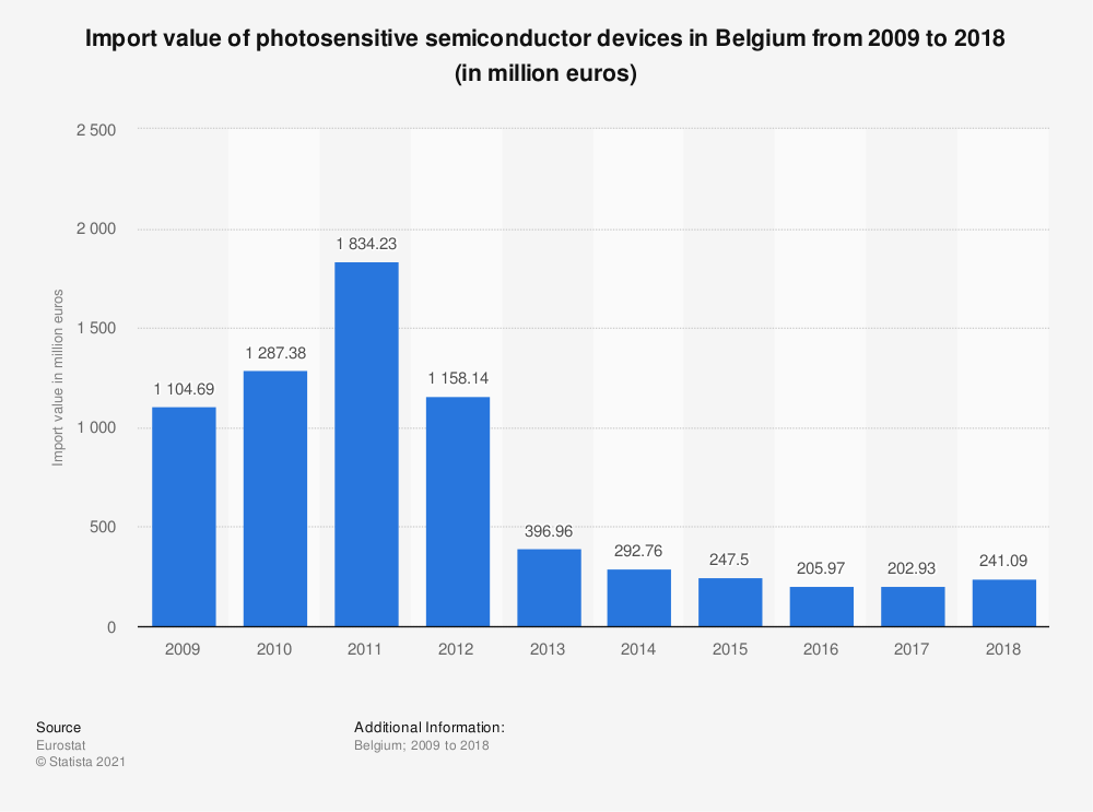 Statistic: Import value of photosensitive semiconductor devices in Belgium from 2008 to 2017 (in million euros) | Statista