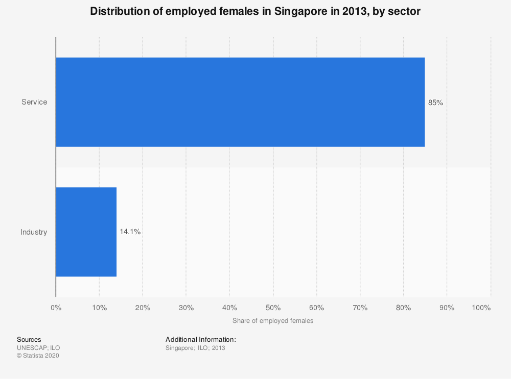 Statistic: Distribution of employed females in Singapore in 2013, by sector | Statista