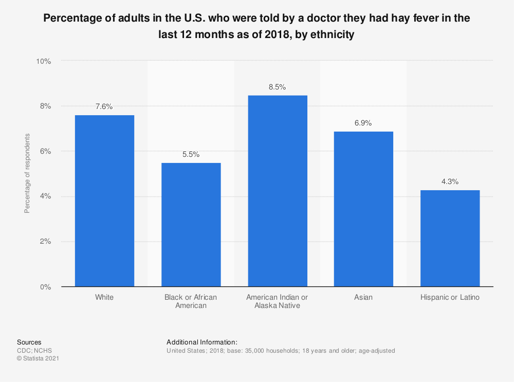 Statistic: Percentage of adults in the U.S. who were told by a doctor they had hay fever in the last 12 months as of 2018, by ethnicity | Statista