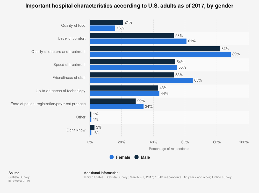 Statistic: Important hospital characteristics according to U.S. adults as of 2017, by gender | Statista