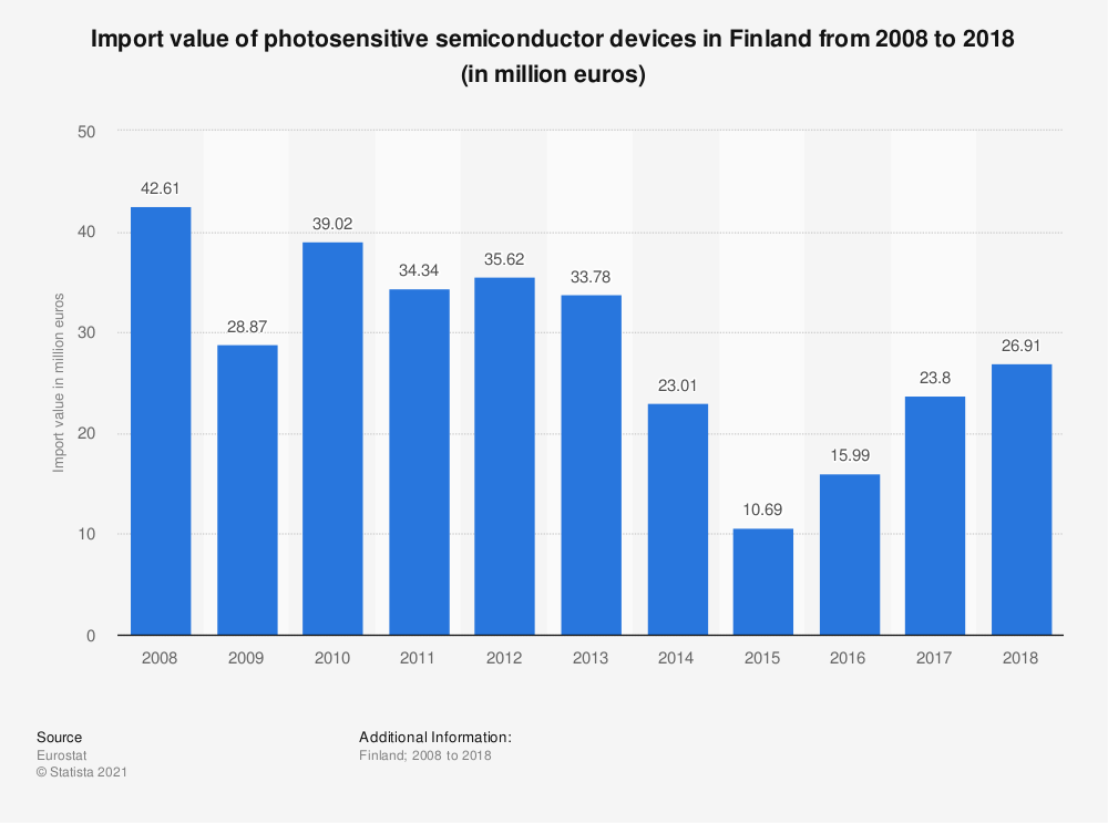 Statistic: Import value of photosensitive semiconductor devices in Finland from 2008 to 2017 (in million euros)   Statista