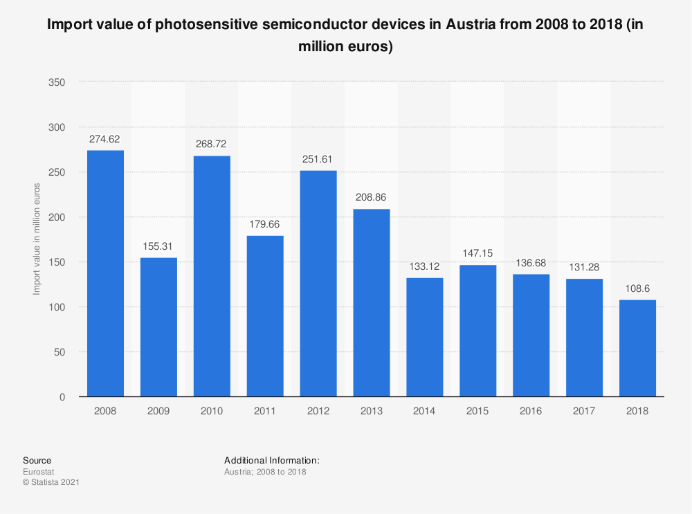 Statistic: Import value of photosensitive semiconductor devices in Austria from 2008 to 2017 (in million euros)   Statista