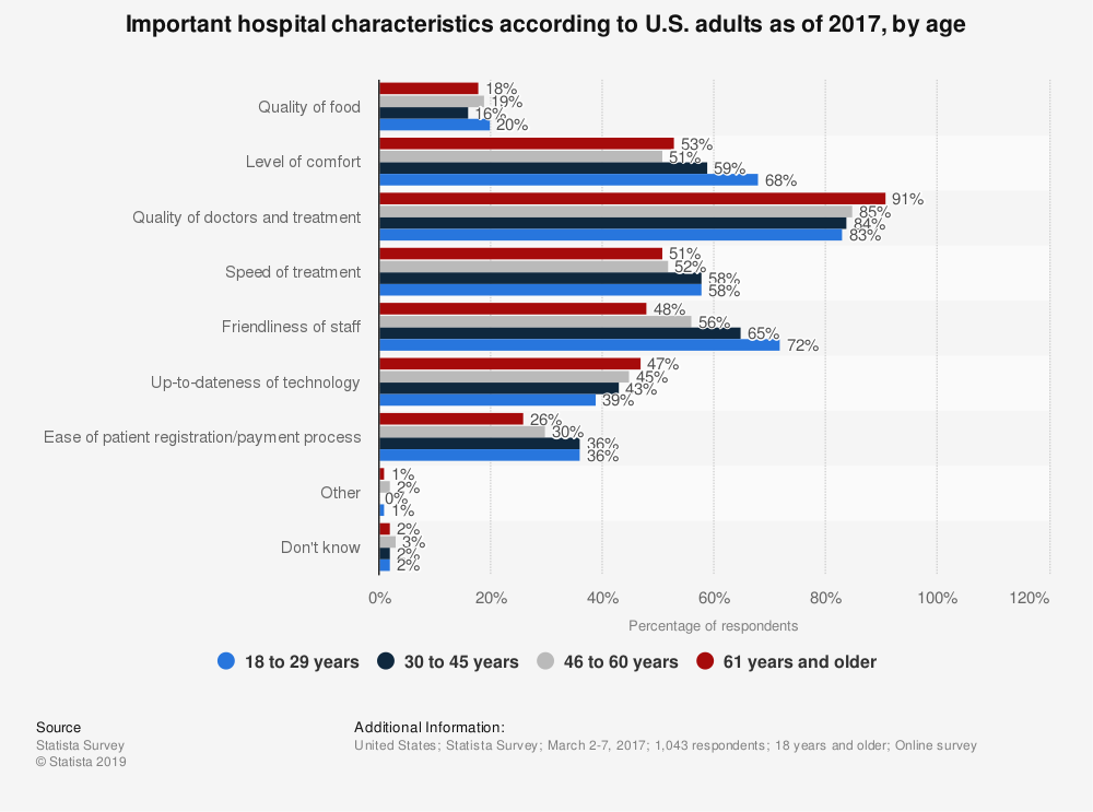 Statistic: Important hospital characteristics according to U.S. adults as of 2017, by age | Statista