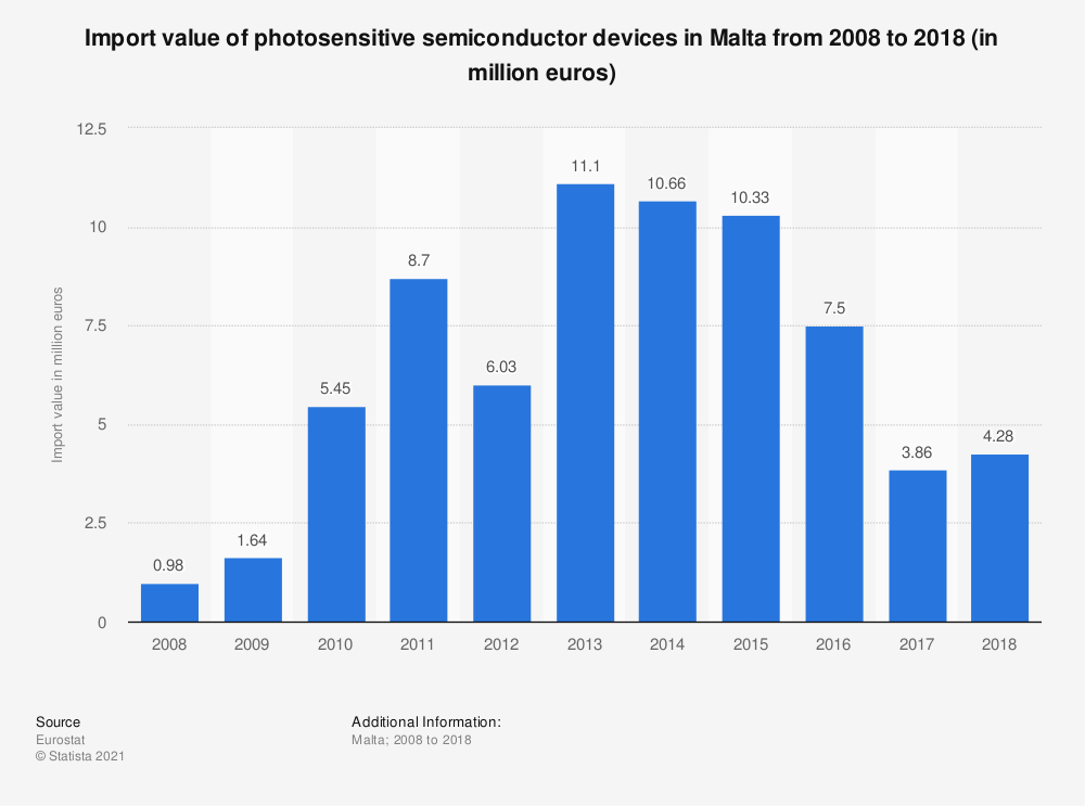 Statistic: Import value of photosensitive semiconductor devices in Malta from 2008 to 2018 (in million euros) | Statista