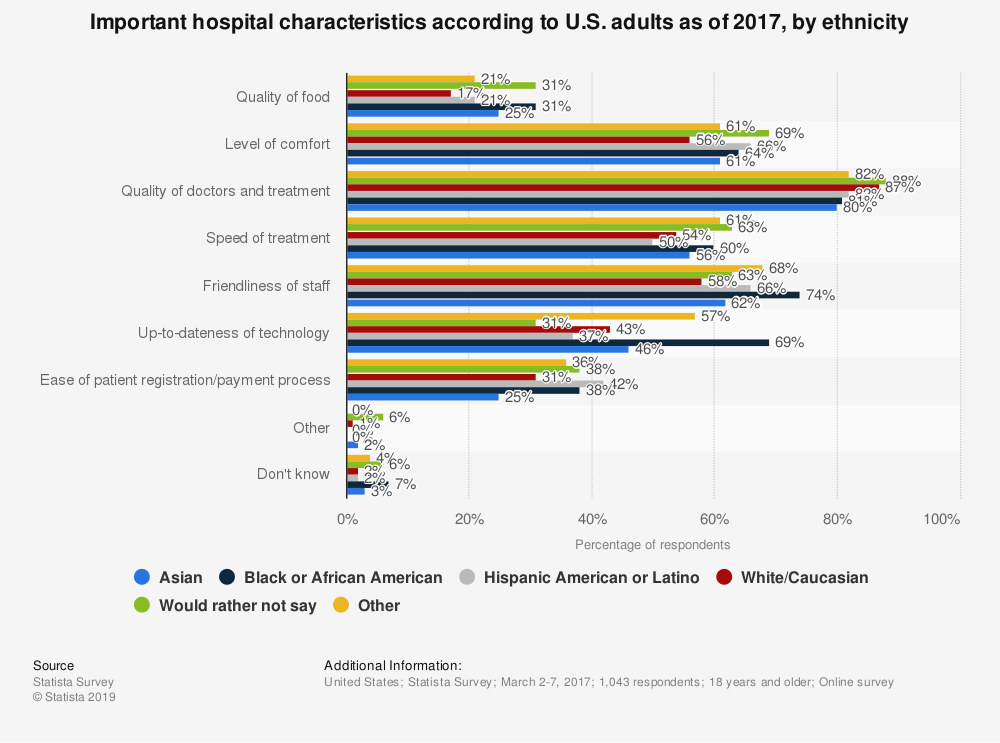 Statistic: Important hospital characteristics according to U.S. adults as of 2017, by ethnicity | Statista