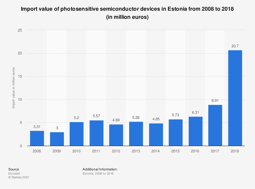 Statistic: Import value of photosensitive semiconductor devices in Estonia from 2008 to 2017 (in million euros) | Statista