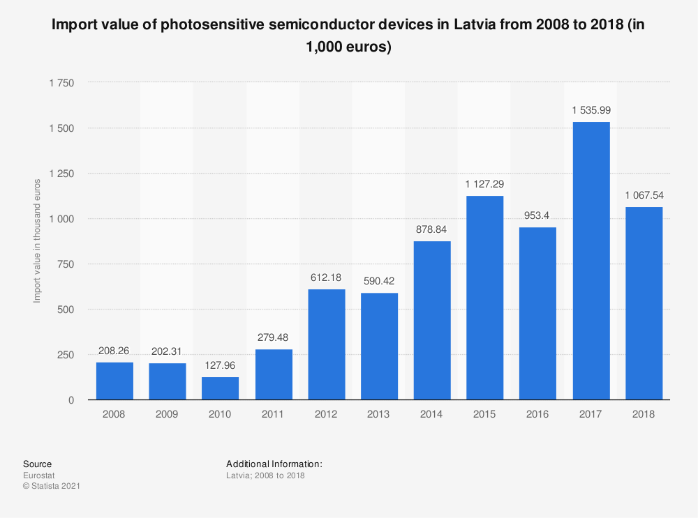 Statistic: Import value of photosensitive semiconductor devices in Latvia from 2008 to 2018 (in 1,000 euros)   Statista