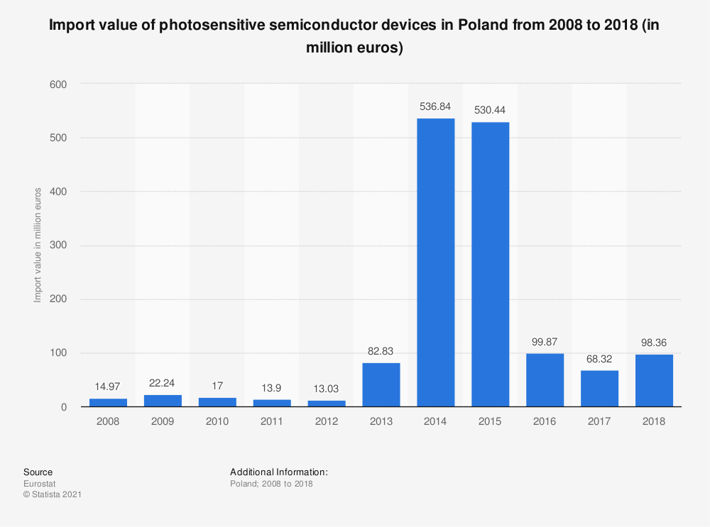 Statistic: Import value of photosensitive semiconductor devices in Poland from 2008 to 2018 (in million euros) | Statista