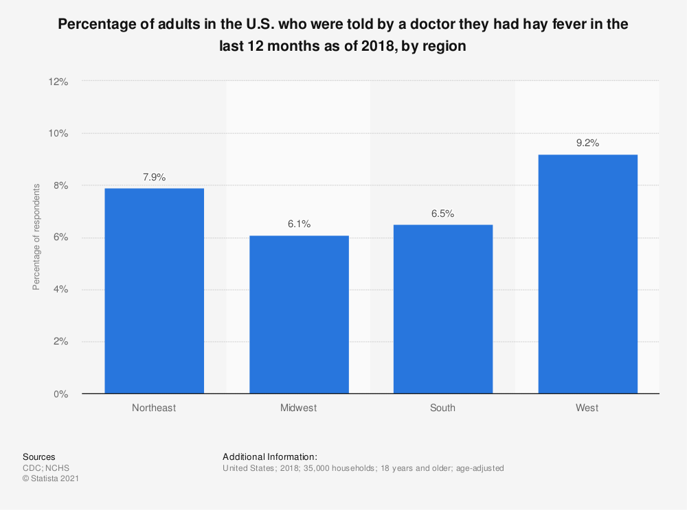 Statistic: Percentage of adults in the U.S. who were told by a doctor they had hay fever in the last 12 months as of 2018, by region | Statista