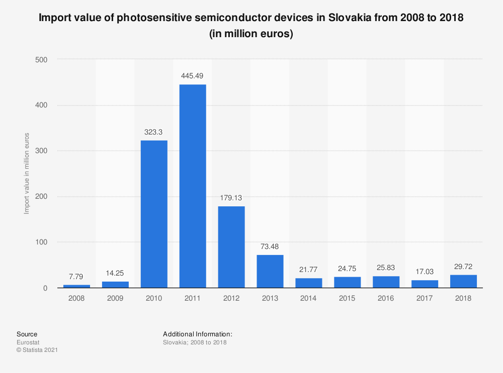 Statistic: Import value of photosensitive semiconductor devices in Slovakia from 2008 to 2017 (in million euros) | Statista