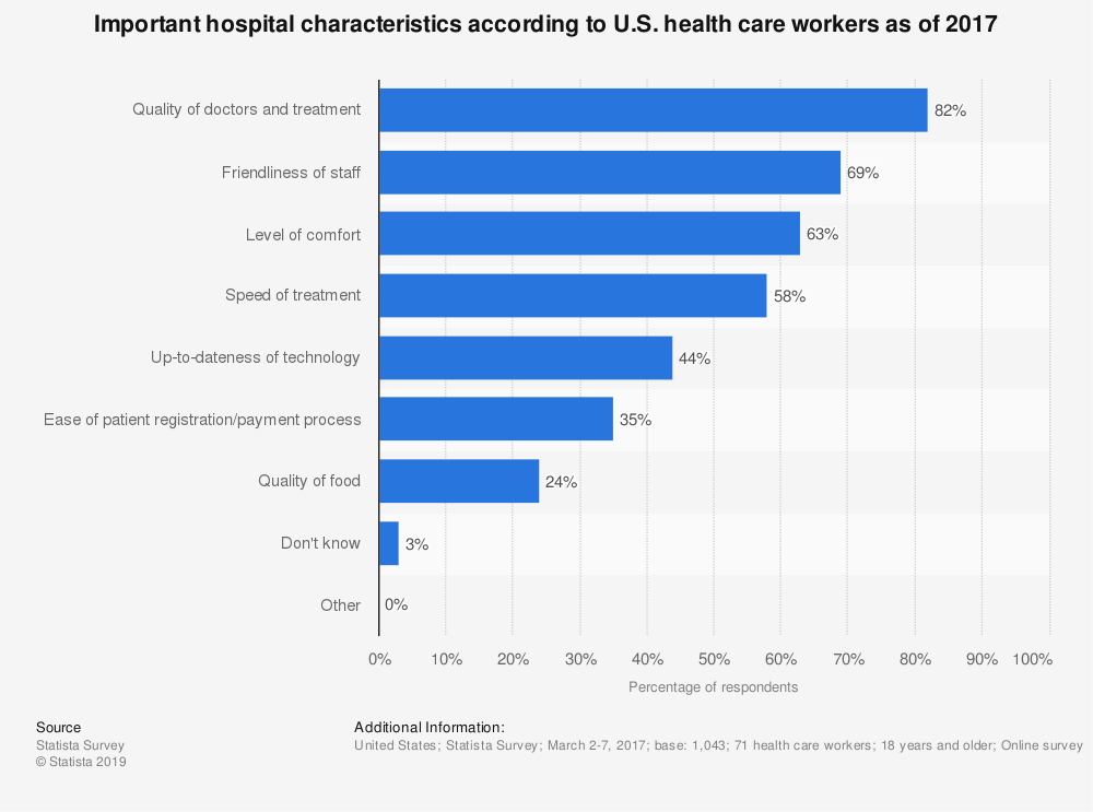 Statistic: Important hospital characteristics according to U.S. health care workers as of 2017 | Statista